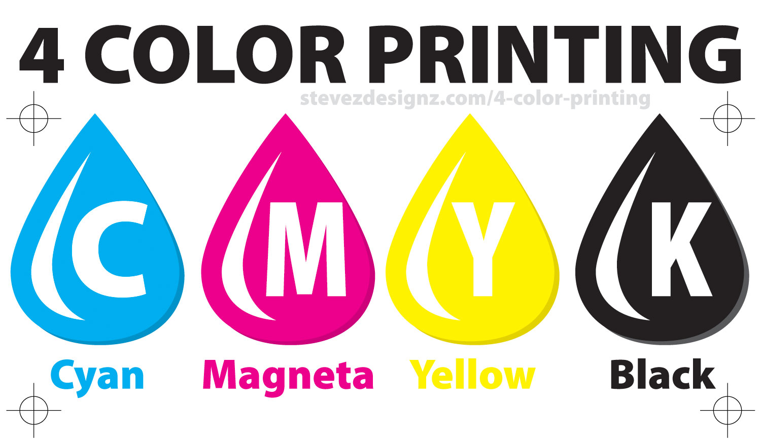 4-Color Printing - The Method that printing presses print printed material. #CMYK #4ColorPrinting